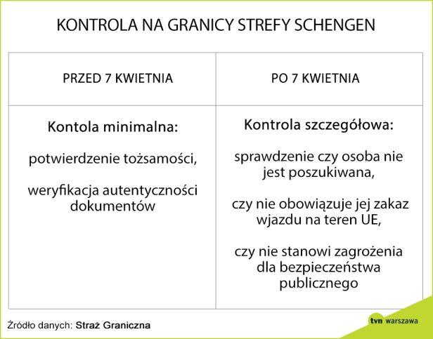 Zmiany w kontrolach na granicy tvmwarszawa.pl