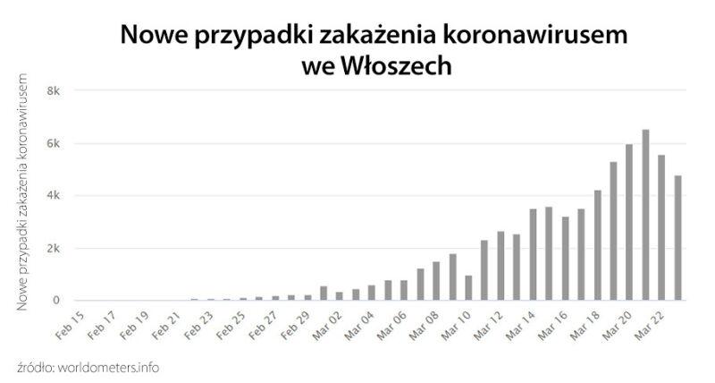 Nowe przypadki zakażenia koronawirusem we Włoszech (tvnmeteo.pl za worldometers.info)